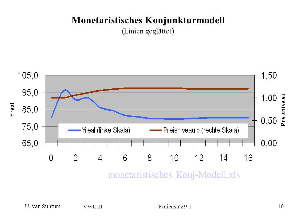 U. van Suntum VWL III Foliensatz 9.1 10 Monetaristisches Konjunkturmodell (Linien geglättet ) monetaristisches Konj-Modell.xls