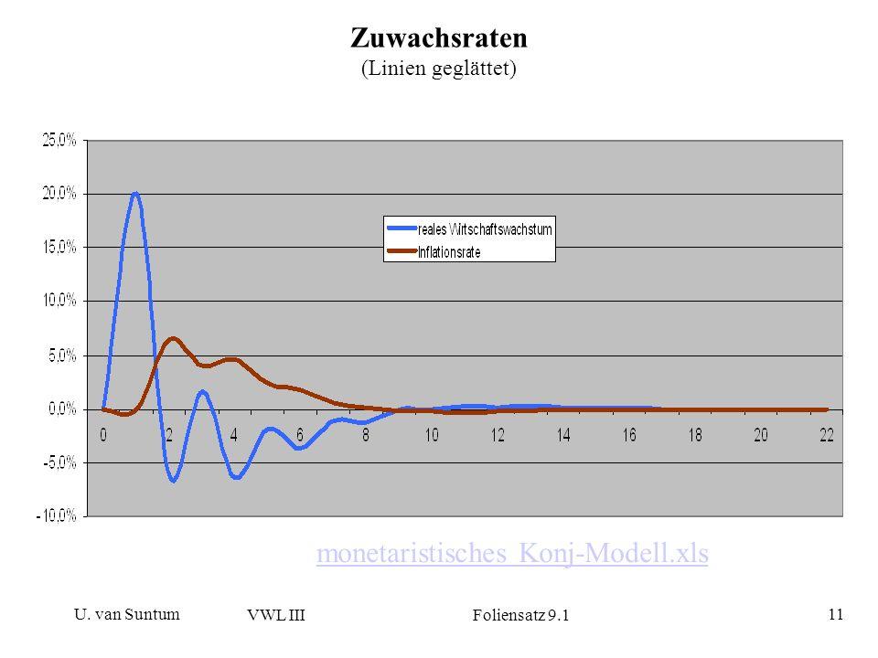 U. van Suntum VWL III Foliensatz 9.1 11 Zuwachsraten (Linien geglättet) monetaristisches Konj-Modell.xls