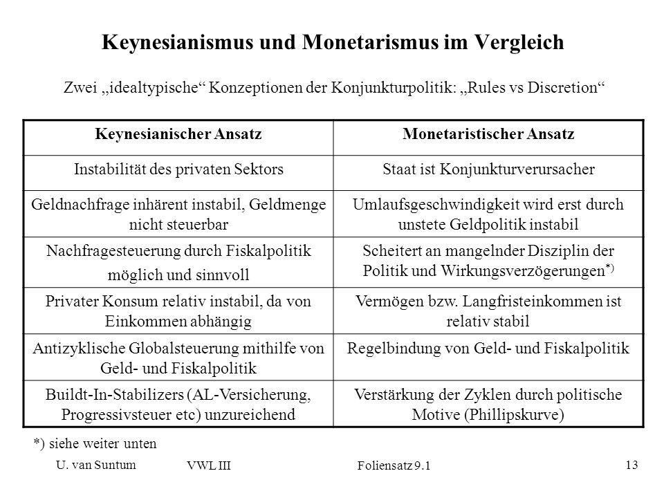 U. van Suntum VWL III Foliensatz 9.1 13 Keynesianismus und Monetarismus im Vergleich Zwei idealtypische Konzeptionen der Konjunkturpolitik: Rules vs D