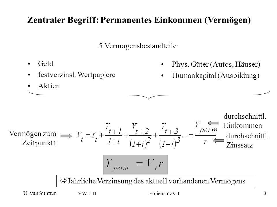 U. van Suntum VWL III Foliensatz 9.1 3 Zentraler Begriff: Permanentes Einkommen (Vermögen) Geld festverzinsl. Wertpapiere Aktien 5 Vermögensbestandtei