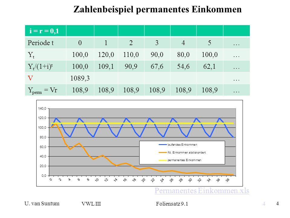 U. van Suntum VWL III Foliensatz 9.1 4 4 Zahlenbeispiel permanentes Einkommen i = r = 0,1 Periode t012345… YtYt 100,0120,0110,090,080,0100,0… Y t /(1+