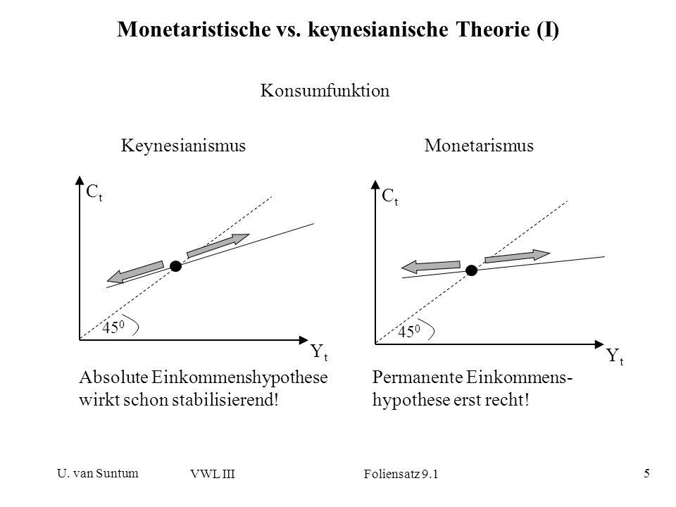 U. van Suntum VWL III Foliensatz 9.1 5 Monetaristische vs. keynesianische Theorie (I) Konsumfunktion KeynesianismusMonetarismus Absolute Einkommenshyp