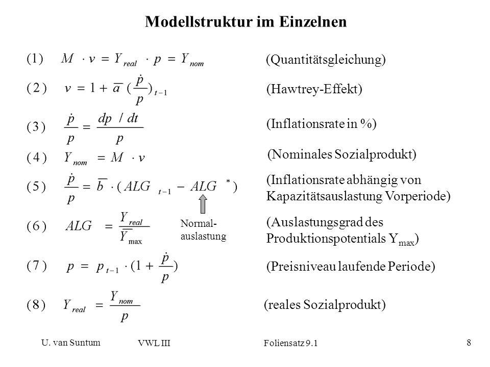 U. van Suntum VWL III Foliensatz 9.1 8 Modellstruktur im Einzelnen (Quantitätsgleichung) (Hawtrey-Effekt) (Inflationsrate in %) (Nominales Sozialprodu