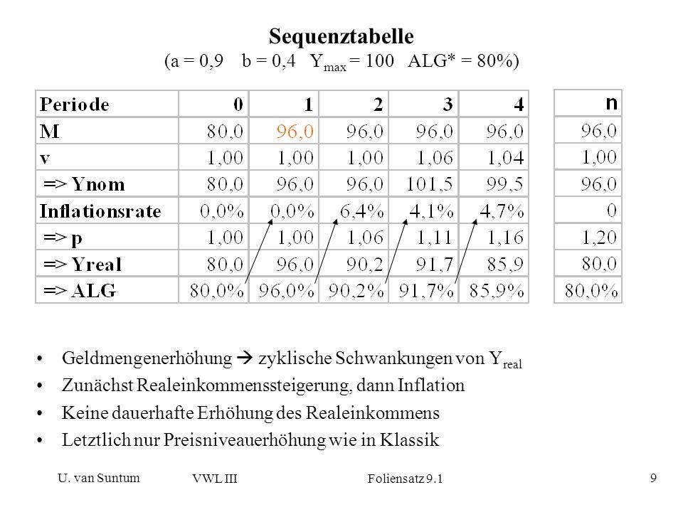 U. van Suntum VWL III Foliensatz 9.1 9 Sequenztabelle (a = 0,9 b = 0,4 Y max = 100 ALG* = 80%) Geldmengenerhöhung zyklische Schwankungen von Y real Zu