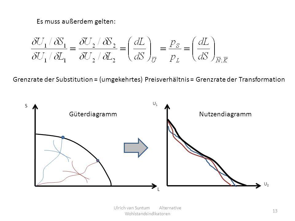 Es muss außerdem gelten: Grenzrate der Substitution = (umgekehrtes) Preisverhältnis = Grenzrate der Transformation S L U2U2 U1U1 GüterdiagrammNutzendiagramm Ulrich van Suntum Alternative Wohlstandsindikatoren 13