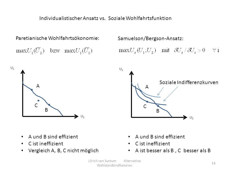 Individualistischer Ansatz vs. Soziale Wohlfahrtsfunktion Paretianische Wohlfahrtsökonomie: Samuelson/Bergson-Ansatz: U2U2 U1U1 A B C A und B sind eff