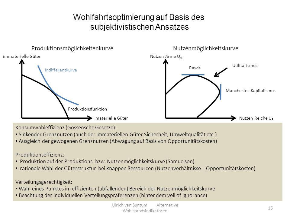 Wohlfahrtsoptimierung auf Basis des subjektivistischen Ansatzes Konsumwahleffizienz (Gossensche Gesetze): Sinkender Grenznutzen (auch der immateriellen Güter Sicherheit, Umweltqualität etc.) Ausgleich der gewogenen Grenznutzen (Abwägung auf Basis von Opportunitätskosten) Produktionseffizienz: Produktion auf der Produktions- bzw.