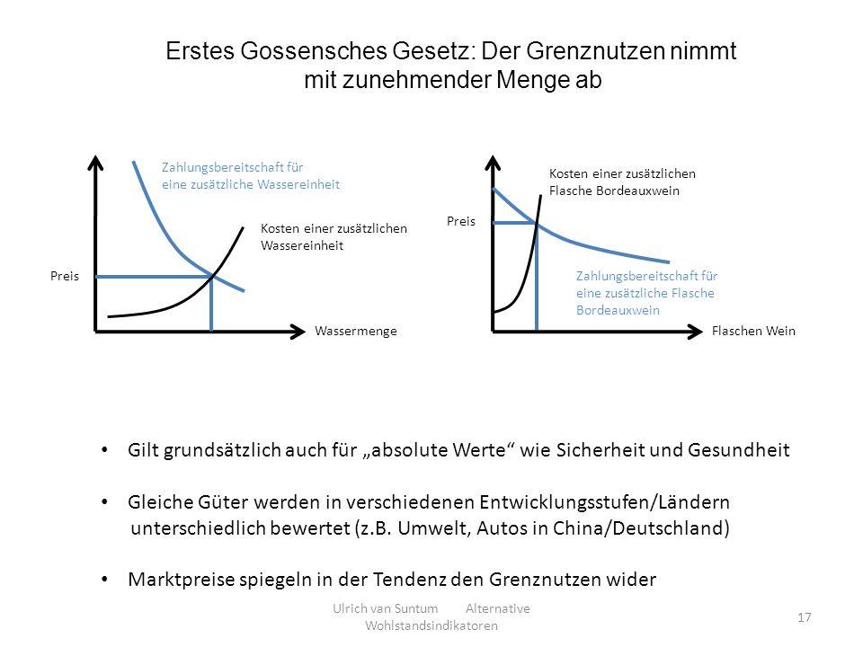 Erstes Gossensches Gesetz: Der Grenznutzen nimmt mit zunehmender Menge ab Wassermenge Zahlungsbereitschaft für eine zusätzliche Wassereinheit Flaschen