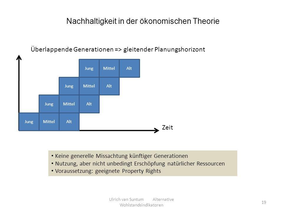 Nachhaltigkeit in der ökonomischen Theorie JungMittelAlt JungMittelAlt JungMittel AltJungMittel Alt Zeit Überlappende Generationen => gleitender Planu