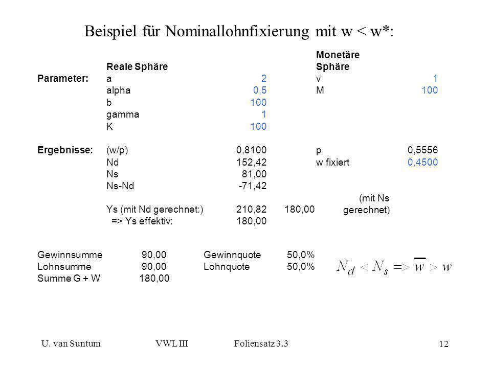 U. van SuntumVWL III Foliensatz 3.3 12 Beispiel für Nominallohnfixierung mit w < w*: Reale Sphäre Monetäre Sphäre Parameter:a2v1 alpha0,5M100 b gamma1