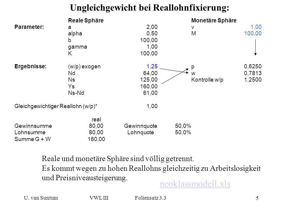 U. van SuntumVWL III Foliensatz 3.3 5 Ungleichgewicht bei Reallohnfixierung: Reale und monetäre Sphäre sind völlig getrennt. Es kommt wegen zu hohen R