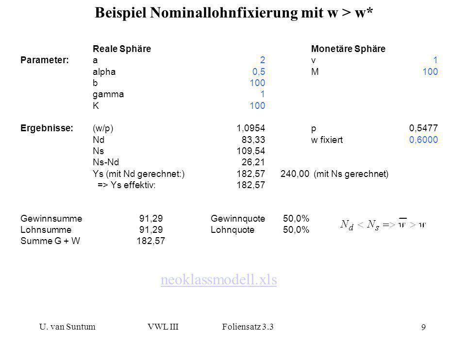 U. van SuntumVWL III Foliensatz 3.3 9 Beispiel Nominallohnfixierung mit w > w* neoklassmodell.xls Reale SphäreMonetäre Sphäre Parameter:a2v1 alpha0,5M