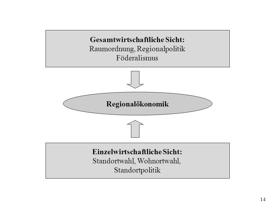 14 Gesamtwirtschaftliche Sicht: Raumordnung, Regionalpolitik Föderalismus Einzelwirtschaftliche Sicht: Standortwahl, Wohnortwahl, Standortpolitik Regionalökonomik