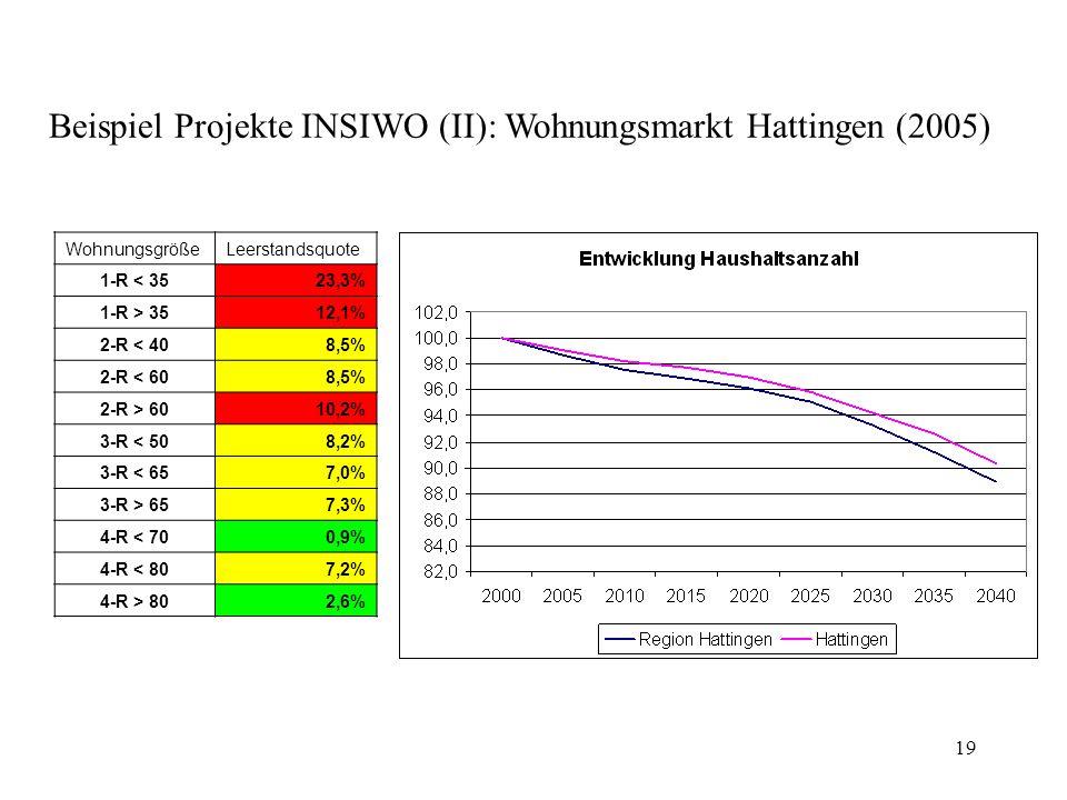 19 WohnungsgrößeLeerstandsquote 1-R < 3523,3% 1-R > 3512,1% 2-R < 408,5% 2-R < 608,5% 2-R > 6010,2% 3-R < 508,2% 3-R < 657,0% 3-R > 657,3% 4-R < 700,9% 4-R < 807,2% 4-R > 802,6% Beispiel Projekte INSIWO (II): Wohnungsmarkt Hattingen (2005)