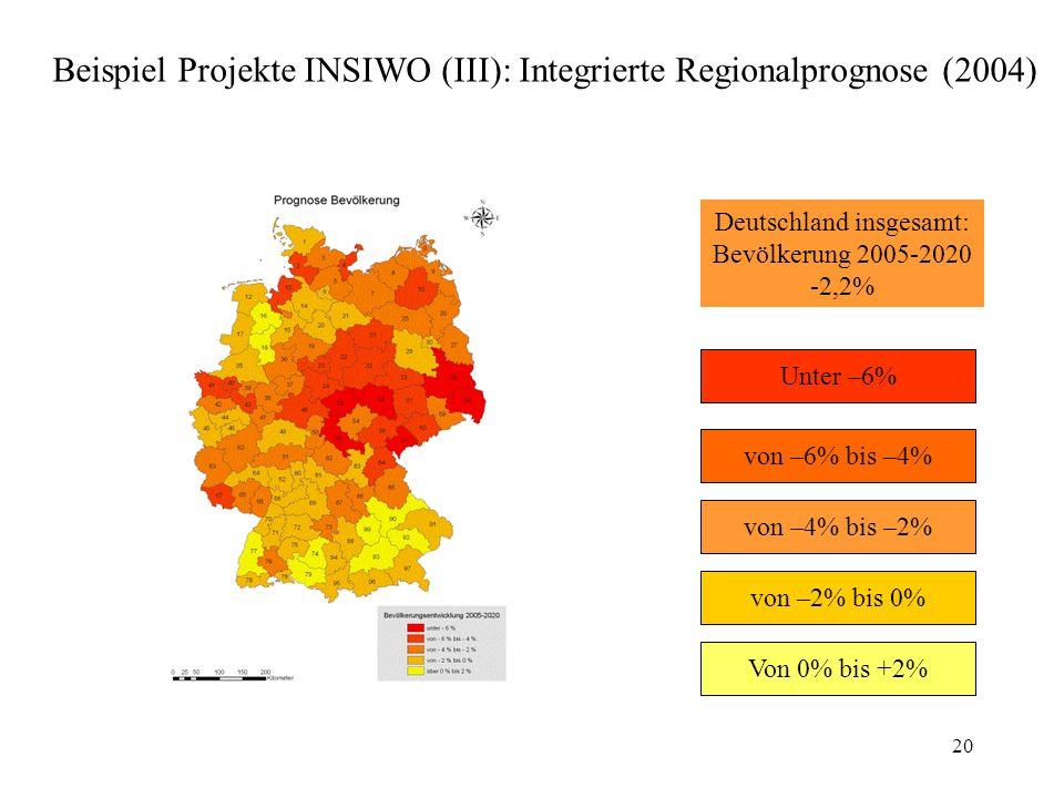 WS 2009/10 Unter –6% von –6% bis –4% von –4% bis –2% von –2% bis 0% Von 0% bis +2% Deutschland insgesamt: Bevölkerung 2005-2020 -2,2% 20 Beispiel Projekte INSIWO (III): Integrierte Regionalprognose (2004)