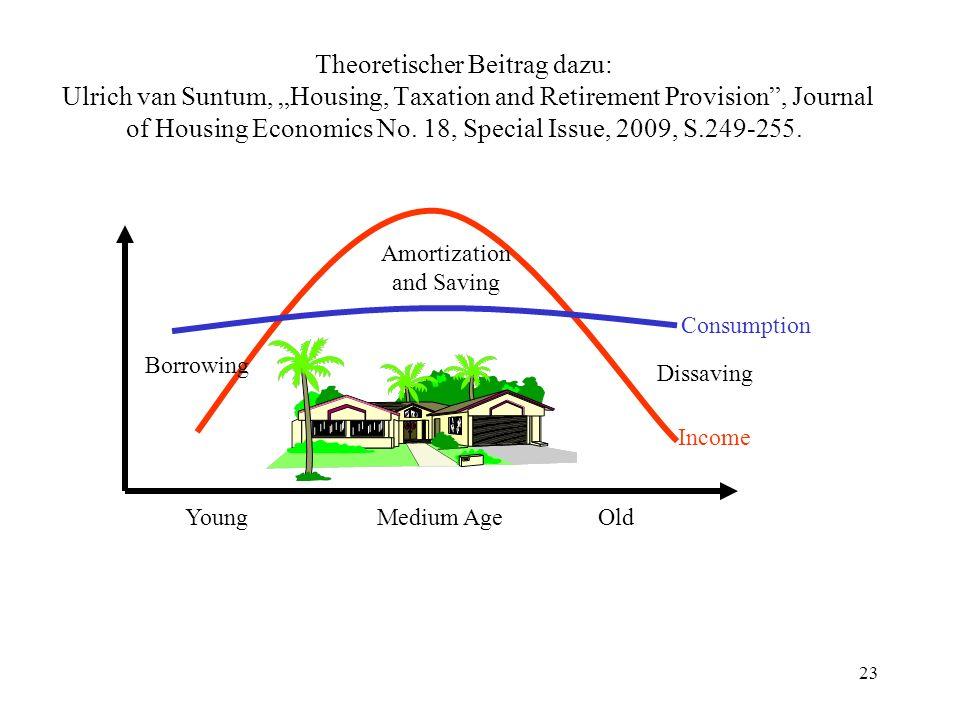 Theoretischer Beitrag dazu: Ulrich van Suntum, Housing, Taxation and Retirement Provision, Journal of Housing Economics No.