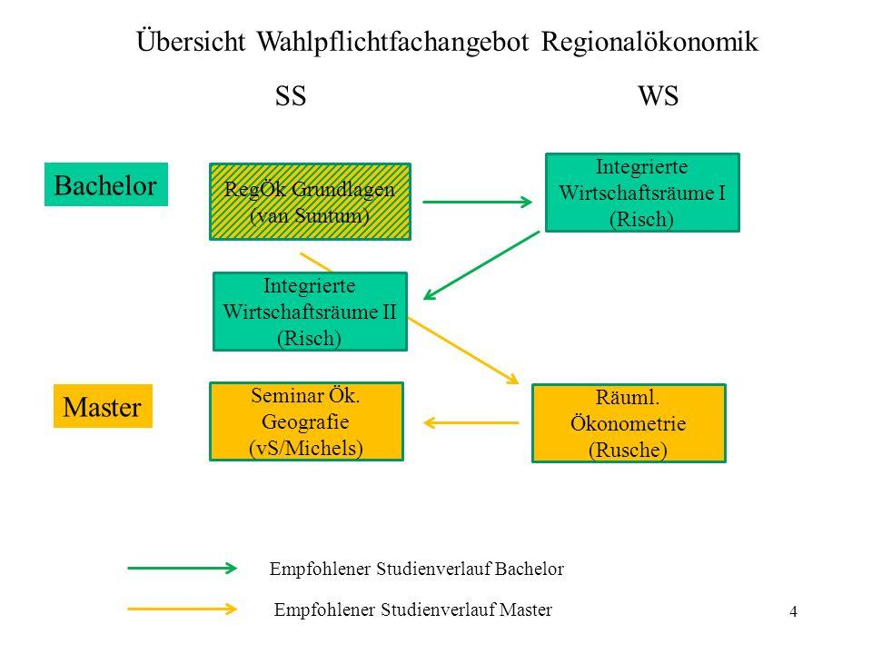 4 Bachelor Master RegÖk Grundlagen (van Suntum) SSWS Integrierte Wirtschaftsräume I (Risch) Integrierte Wirtschaftsräume II (Risch) Seminar Ök.