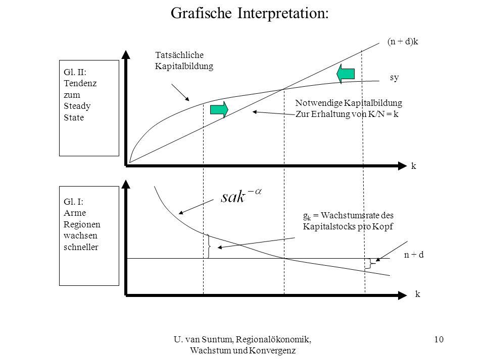 Grafische Interpretation: Gl. II: Tendenz zum Steady State Gl. I: Arme Regionen wachsen schneller (n + d)k k k sy Tatsächliche Kapitalbildung Notwendi