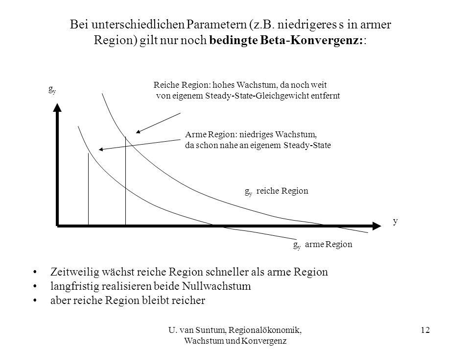 Bei unterschiedlichen Parametern (z.B. niedrigeres s in armer Region) gilt nur noch bedingte Beta-Konvergenz:: y Arme Region: niedriges Wachstum, da s