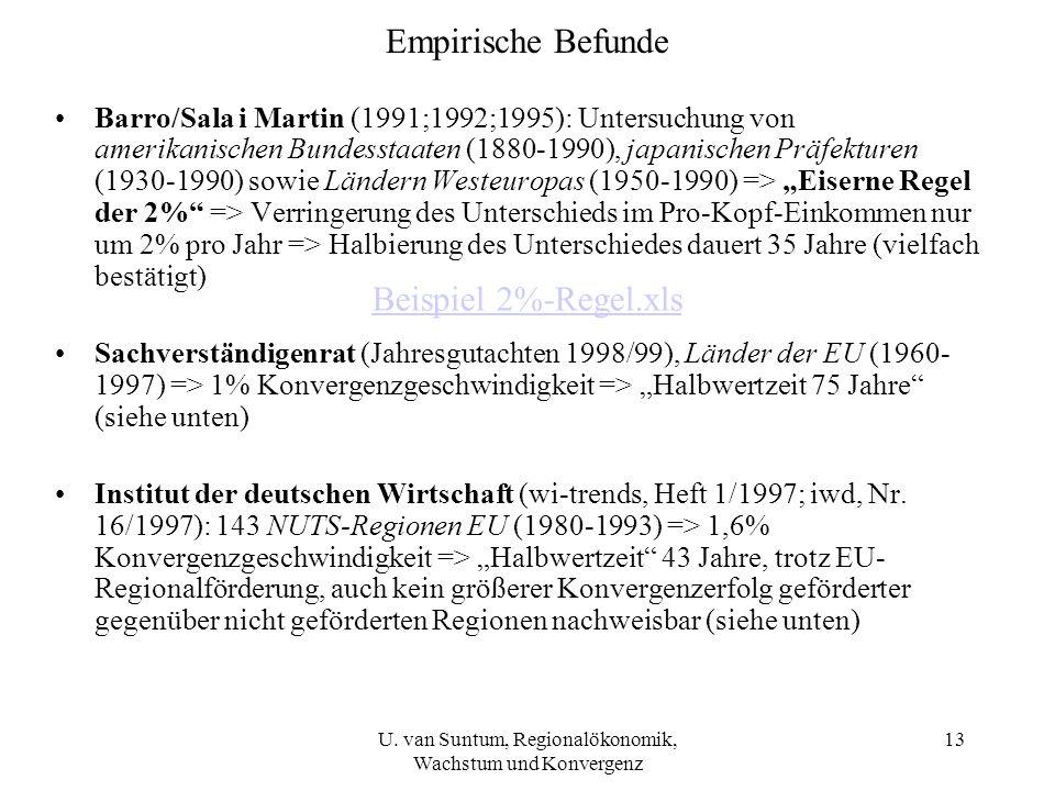 Empirische Befunde Barro/Sala i Martin (1991;1992;1995): Untersuchung von amerikanischen Bundesstaaten (1880-1990), japanischen Präfekturen (1930-1990