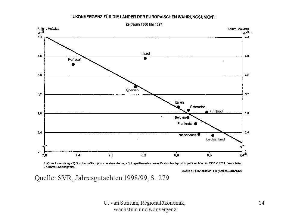 Quelle: SVR, Jahresgutachten 1998/99, S. 279 14U. van Suntum, Regionalökonomik, Wachstum und Konvergenz