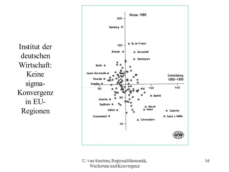 Institut der deutschen Wirtschaft: Keine sigma- Konvergenz in EU- Regionen 16U. van Suntum, Regionalökonomik, Wachstum und Konvergenz