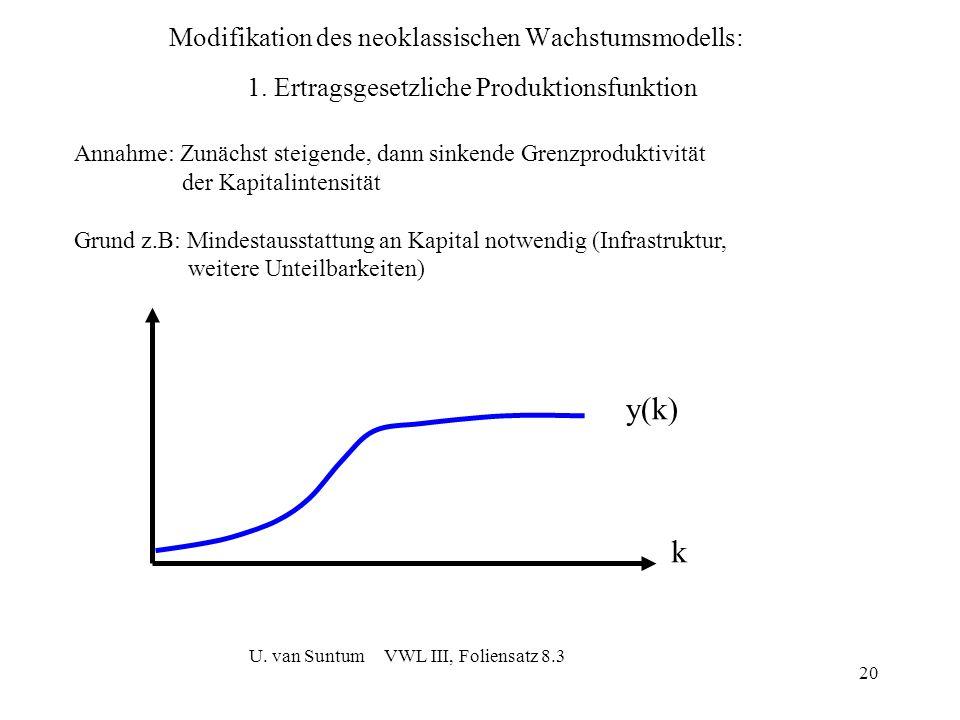 20 Modifikation des neoklassischen Wachstumsmodells: k y(k) Annahme: Zunächst steigende, dann sinkende Grenzproduktivität der Kapitalintensität Grund