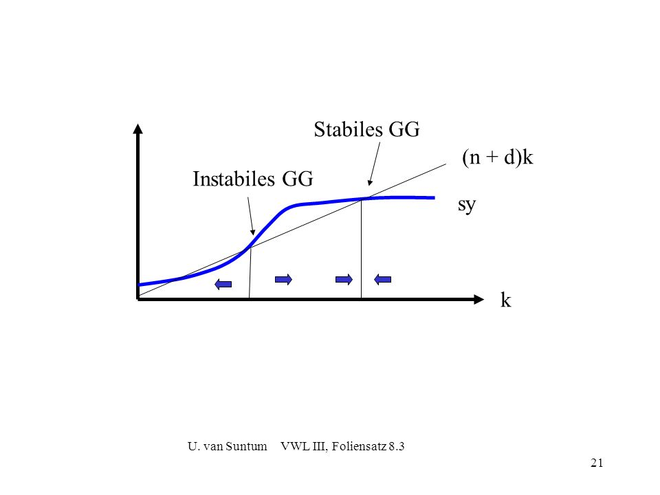 21 sy (n + d)k Stabiles GG Instabiles GG k U. van Suntum VWL III, Foliensatz 8.3