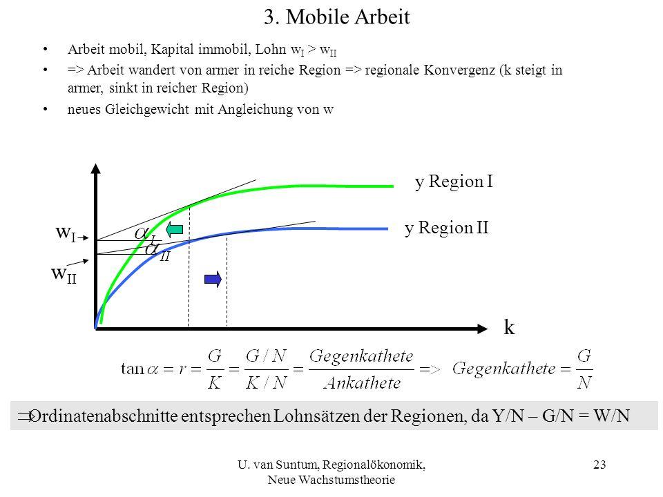 Arbeit mobil, Kapital immobil, Lohn w I > w II => Arbeit wandert von armer in reiche Region => regionale Konvergenz (k steigt in armer, sinkt in reich