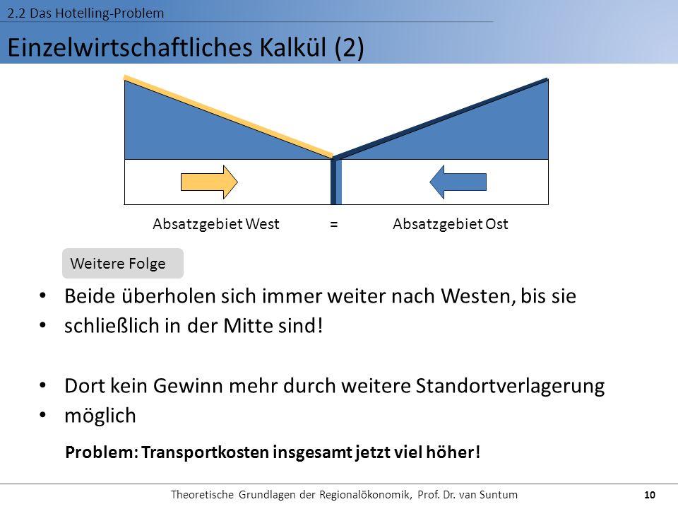 Einzelwirtschaftliches Kalkül (2) 2.2 Das Hotelling-Problem Beide überholen sich immer weiter nach Westen, bis sie schließlich in der Mitte sind! Dort