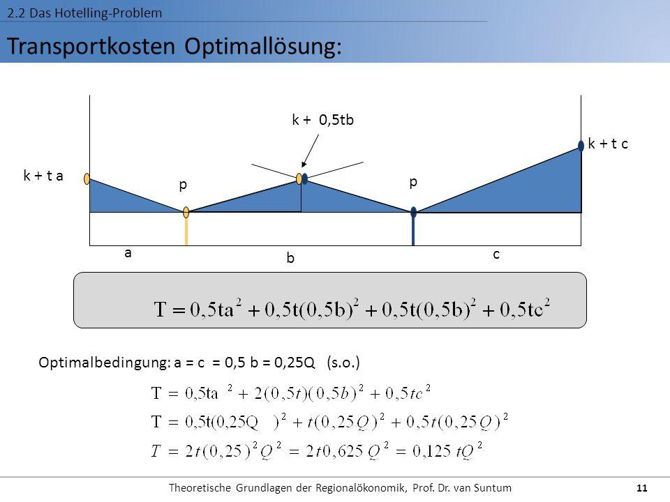 Transportkosten Optimallösung: 2.2 Das Hotelling-Problem p a b c p k + t a k + t c k + 0,5tb Optimalbedingung: a = c = 0,5 b = 0,25Q (s.o.) 11 Theoret