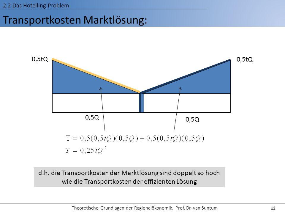 Transportkosten Marktlösung: 2.2 Das Hotelling-Problem 12 Theoretische Grundlagen der Regionalökonomik, Prof. Dr. van Suntum 0,5tQ 0,5Q d.h. die Trans