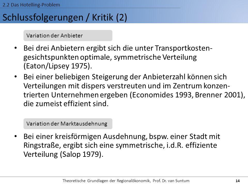 Schlussfolgerungen / Kritik (2) 2.2 Das Hotelling-Problem Bei drei Anbietern ergibt sich die unter Transportkosten- gesichtspunkten optimale, symmetri