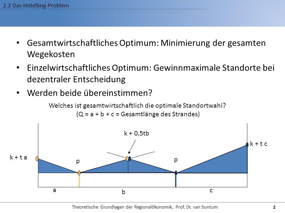 2.2 Das Hotelling-Problem Gesamtwirtschaftliches Optimum: Minimierung der gesamten Wegekosten Einzelwirtschaftliches Optimum: Gewinnmaximale Standorte