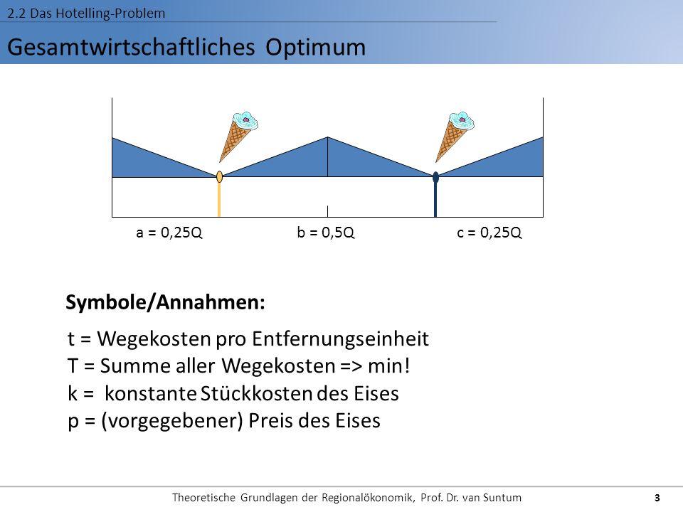Gesamtwirtschaftliches Optimum 2.2 Das Hotelling-Problem 3 Theoretische Grundlagen der Regionalökonomik, Prof. Dr. van Suntum t = Wegekosten pro Entfe