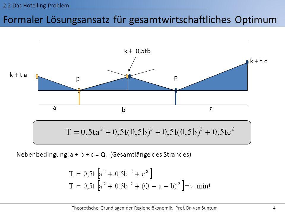 Formaler Lösungsansatz für gesamtwirtschaftliches Optimum 2.2 Das Hotelling-Problem p a b c p k + t a k + t c k + 0,5tb Nebenbedingung: a + b + c = Q