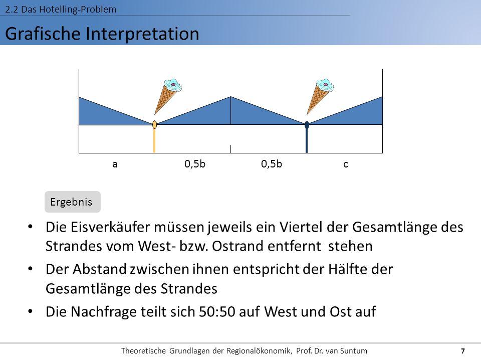 Grafische Interpretation 2.2 Das Hotelling-Problem Die Eisverkäufer müssen jeweils ein Viertel der Gesamtlänge des Strandes vom West- bzw. Ostrand ent