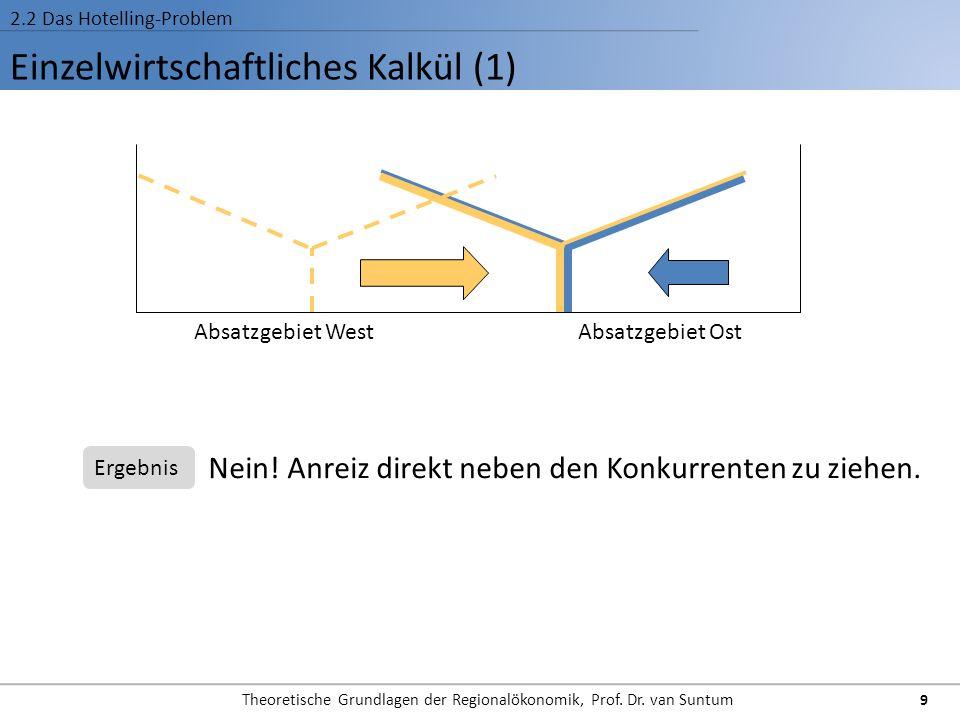 Einzelwirtschaftliches Kalkül (1) 2.2 Das Hotelling-Problem Absatzgebiet WestAbsatzgebiet Ost Nein! Anreiz direkt neben den Konkurrenten zu ziehen. Er