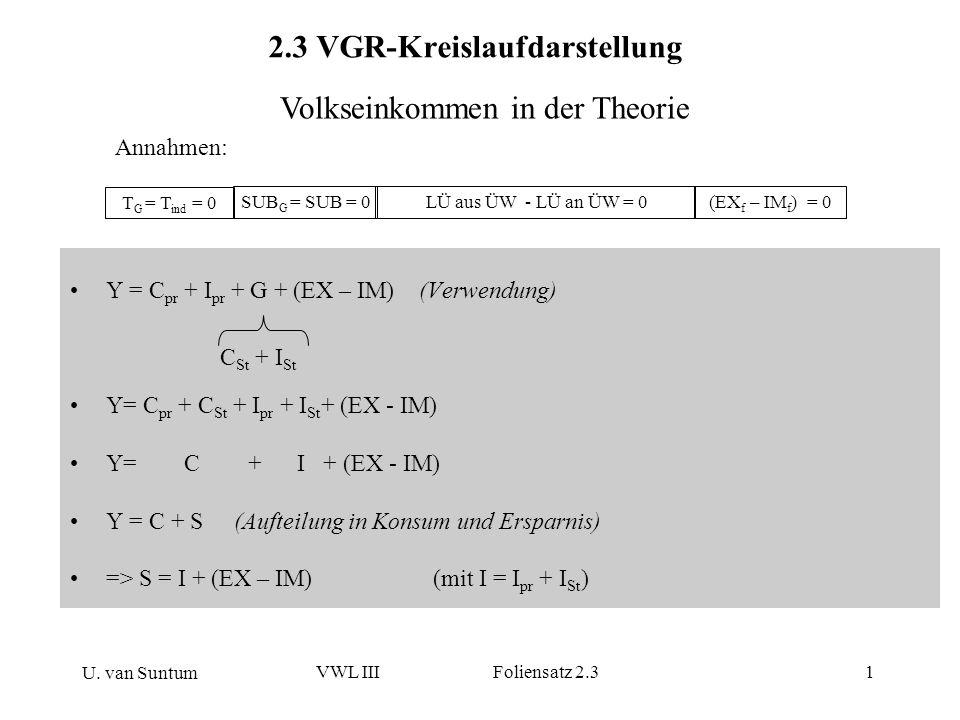 U. van Suntum VWL III Foliensatz 2.31 2.3 VGR-Kreislaufdarstellung Y = C pr + I pr + G + (EX – IM) (Verwendung) Y= C pr + C St + I pr + I St + (EX - I