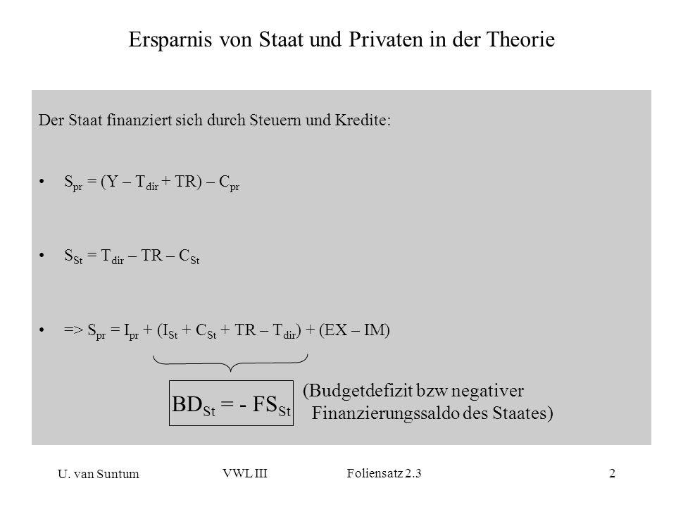 U. van Suntum VWL III Foliensatz 2.32 Der Staat finanziert sich durch Steuern und Kredite: S pr = (Y – T dir + TR) – C pr S St = T dir – TR – C St =>