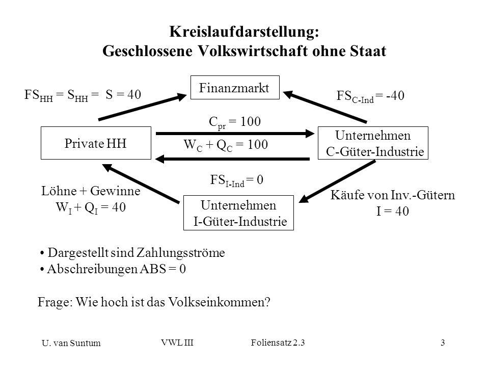 U. van Suntum VWL III Foliensatz 2.33 Kreislaufdarstellung: Geschlossene Volkswirtschaft ohne Staat Dargestellt sind Zahlungsströme Abschreibungen ABS