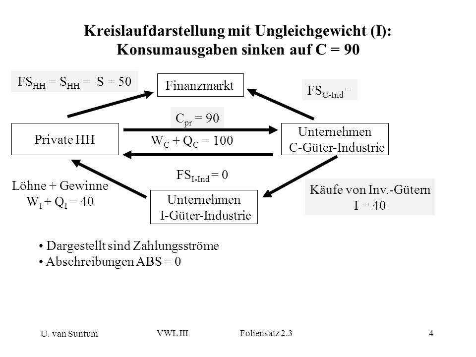 U. van Suntum VWL III Foliensatz 2.34 Kreislaufdarstellung mit Ungleichgewicht (I): Konsumausgaben sinken auf C = 90 Dargestellt sind Zahlungsströme A