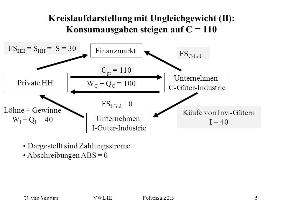 U. van Suntum VWL III Foliensatz 2.35 Kreislaufdarstellung mit Ungleichgewicht (II): Konsumausgaben steigen auf C = 110 Dargestellt sind Zahlungsström