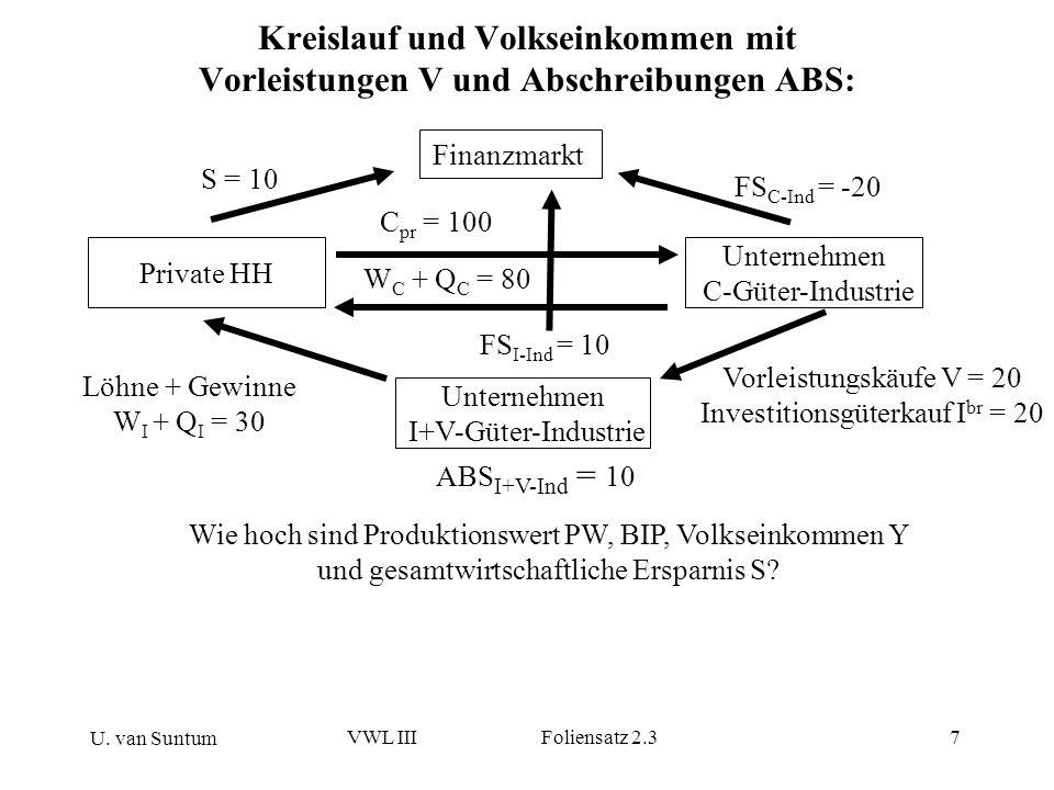U. van Suntum VWL III Foliensatz 2.37 Kreislauf und Volkseinkommen mit Vorleistungen V und Abschreibungen ABS: Private HH Unternehmen C-Güter-Industri