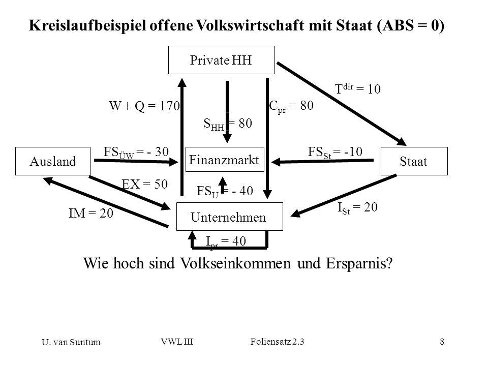 U. van Suntum VWL III Foliensatz 2.38 Wie hoch sind Volkseinkommen und Ersparnis? Kreislaufbeispiel offene Volkswirtschaft mit Staat (ABS = 0) Private