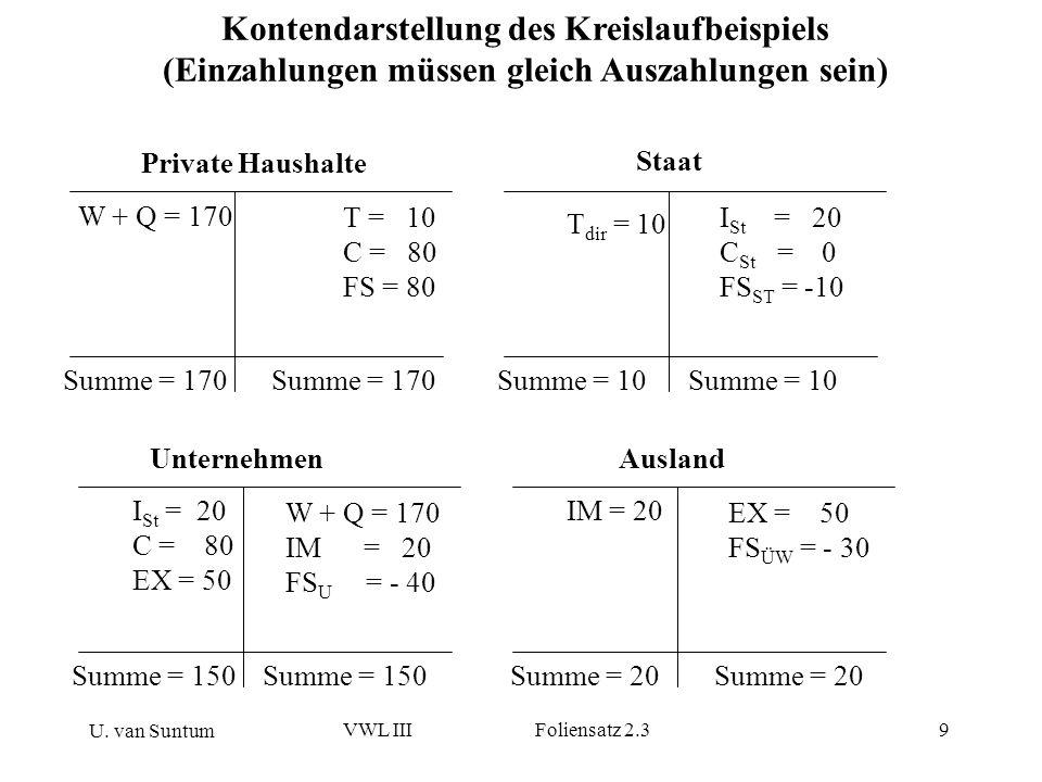 U. van Suntum VWL III Foliensatz 2.39 Kontendarstellung des Kreislaufbeispiels (Einzahlungen müssen gleich Auszahlungen sein) W + Q = 170 T = 10 C = 8