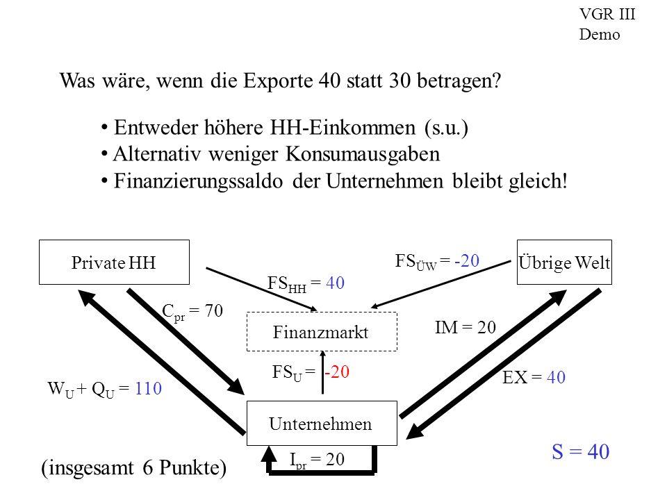 w/p N Y real p In der unten skizzierten neoklassischen Modellwelt möge der Nominallohn steigen.