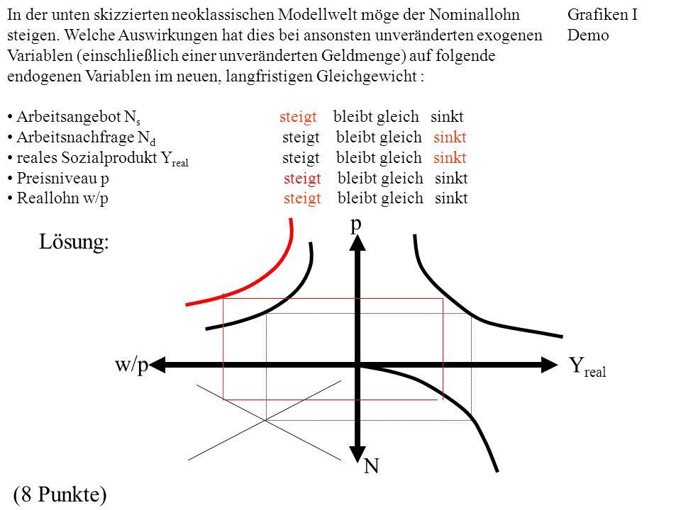 w/p N Y real p In der unten skizzierten neoklassischen Modellwelt möge der Nominallohn steigen. Welche Auswirkungen hat dies bei ansonsten unverändert