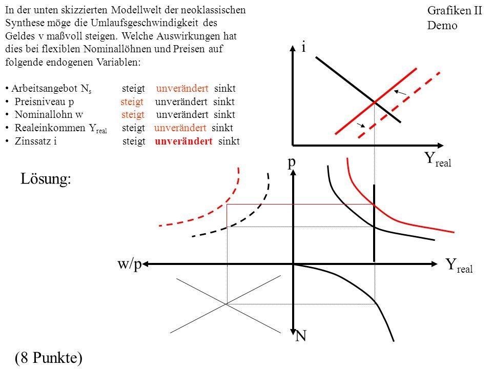w/p N Y real p In der unten skizzierten Modellwelt der neoklassischen Synthese möge die Umlaufsgeschwindigkeit des Geldes v maßvoll steigen. Welche Au