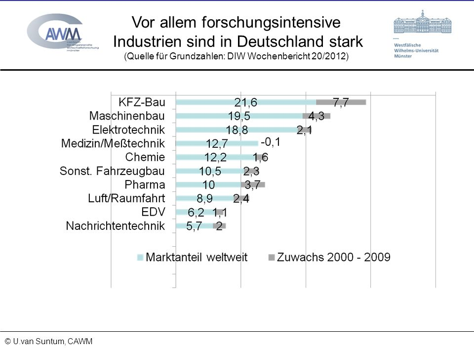 © Prof. Dr. Ulrich van Suntum 6.3.2008 18.01.2014 Vor allem forschungsintensive Industrien sind in Deutschland stark (Quelle für Grundzahlen: DIW Woch